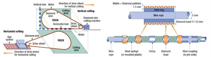 Diamond Wire Saw Cutting Machine